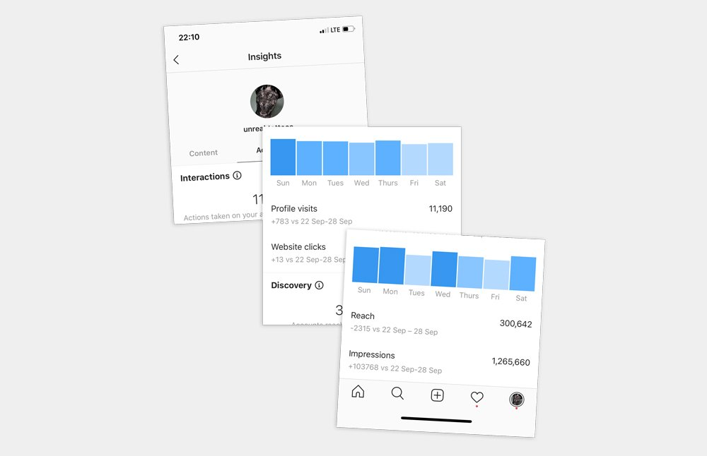 Statistics for the Instagram Account @unreal.tattoos - How to beat the Instagram Algorithm